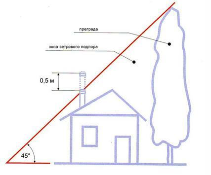 Как рассчитать высоту дымохода для камина организация дымохода от газового котла