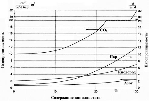 Polietilen silang terkait untuk pemanasan properti dan aplikasi 7 permeabilitas uap dan gas seva tergantung pada kandungan vinil asetat ccuart Choice Image