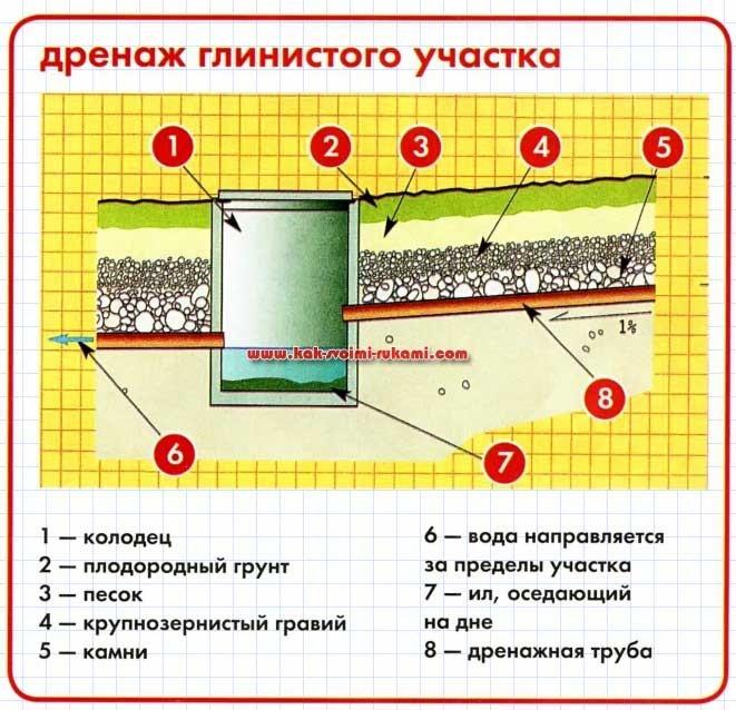 Как сделать поверхностный дренаж 363