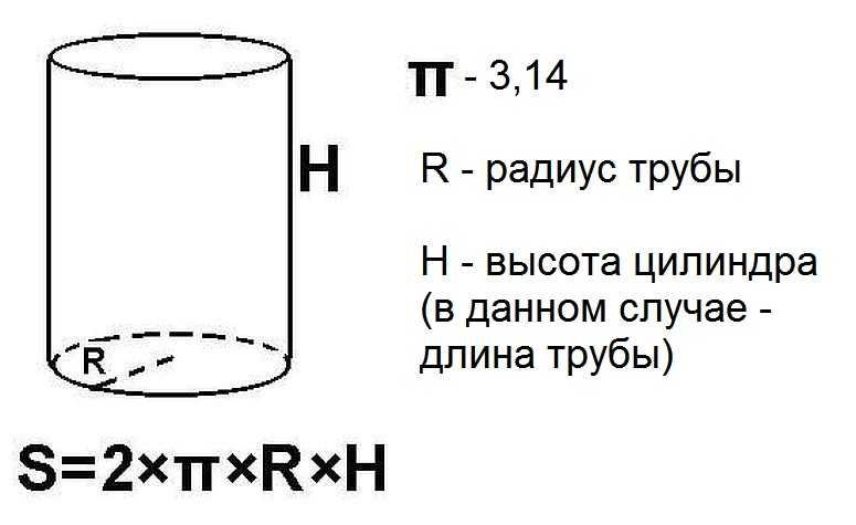Как измерить диаметр трубы рулеткой
