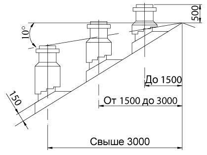 Номинальная высота дымохода дымоход переход 160 на 150