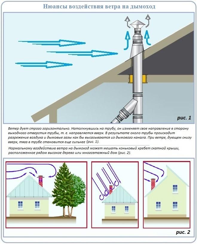 Расстояние по вертикали между дымоходами чем прочистить дымоходы банных печей