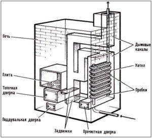 Μπορείτε να συνδέσετε δύο θερμοστάτες σε έναν κλίβανο